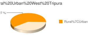 West Tripura census population